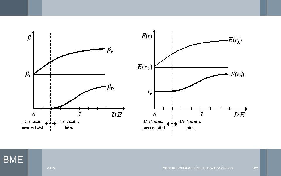 BME 2015ANDOR GYÖRGY: ÜZLETI GAZDASÁGTAN165 E(rV)E(rV) E(rD)E(rD)