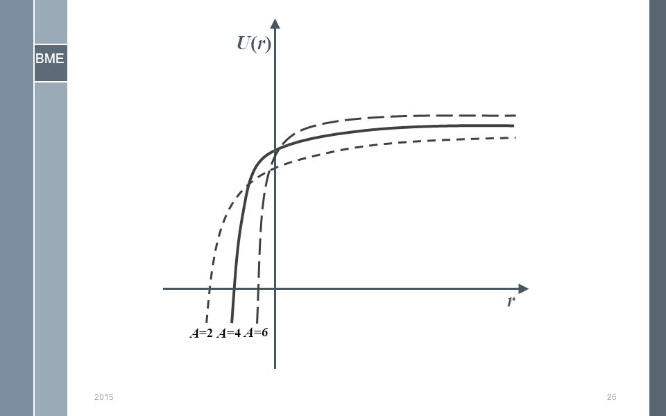 BME 201526 A =2 A =4 r U(r)U(r) A =6