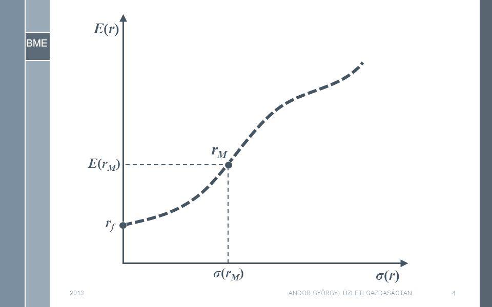"""BME 2015ANDOR GYÖRGY: ÜZLETI GAZDASÁGTAN145 ›A tőkepiaci árazódásról… Ez az """"érték , az árfolyam, itt a V, az E vagy a D Ezek az F n (szabad vagy nettó) pénzáramlások –Az NPV akkor nulla, ha a várható hozam ( IRR, E(r) ) éppen azonos a (kockázatossághoz, β -hoz illeszkedő) tőkeköltséggel –Azaz, úgy alakul az érték (az """"árfolyam , P, V, E vagy D ), hogy E(r) (illetve E(r V ), E(r E ), E(r D )) a CAPM szerint igazodjon a β - hoz ( β V -hez, β E -hez, β D -hez)."""