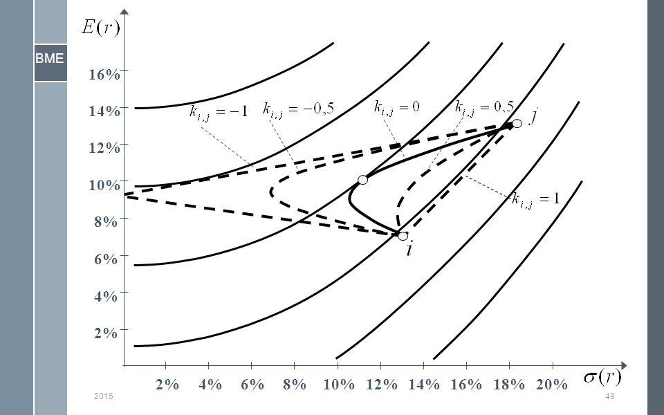 BME 201549 2% 4% 6% 8% 10% 12% 14% 16% 2%4%6%8%10%12%14%16%18%20%