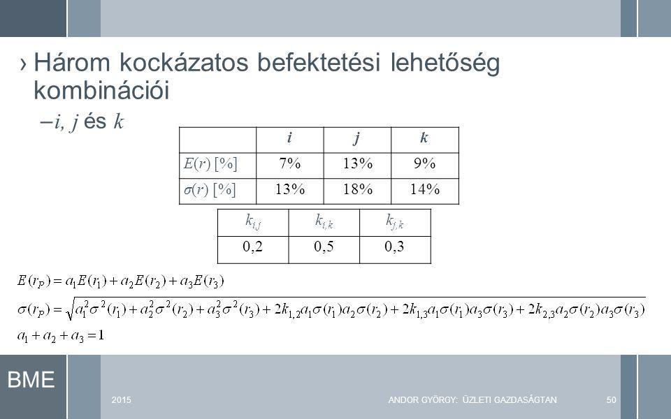 BME 2015ANDOR GYÖRGY: ÜZLETI GAZDASÁGTAN50 ›Három kockázatos befektetési lehetőség kombinációi – i, j és k ijk E(r) [%]7%13%9% σ(r) [%]13%18%14% k i,j k i,k k j,k 0,20,50,3