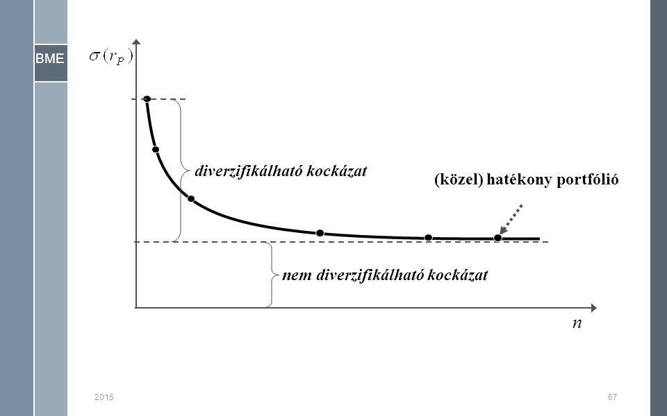 BME 201567 (közel) hatékony portfólió diverzifikálható kockázat nem diverzifikálható kockázat n