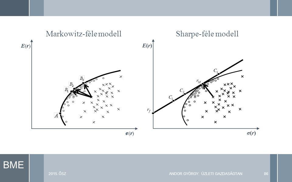 BME 2015. ŐSZANDOR GYÖRGY: ÜZLETI GAZDASÁGTAN86 Markowitz-féle modellSharpe-féle modell