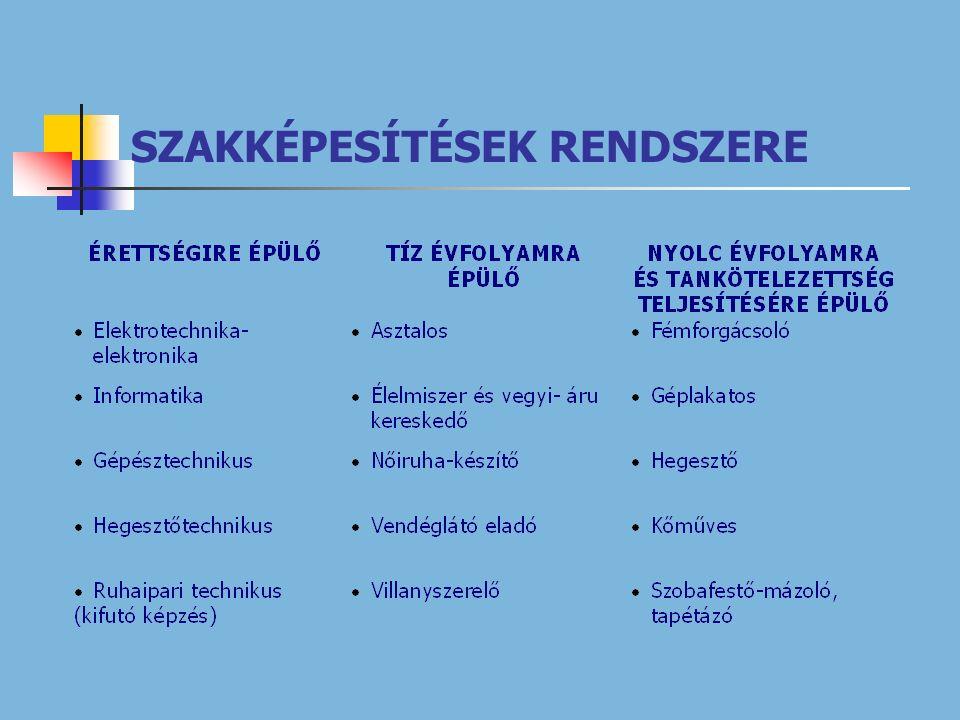 SZAKKÉPESÍTÉSEK RENDSZERE
