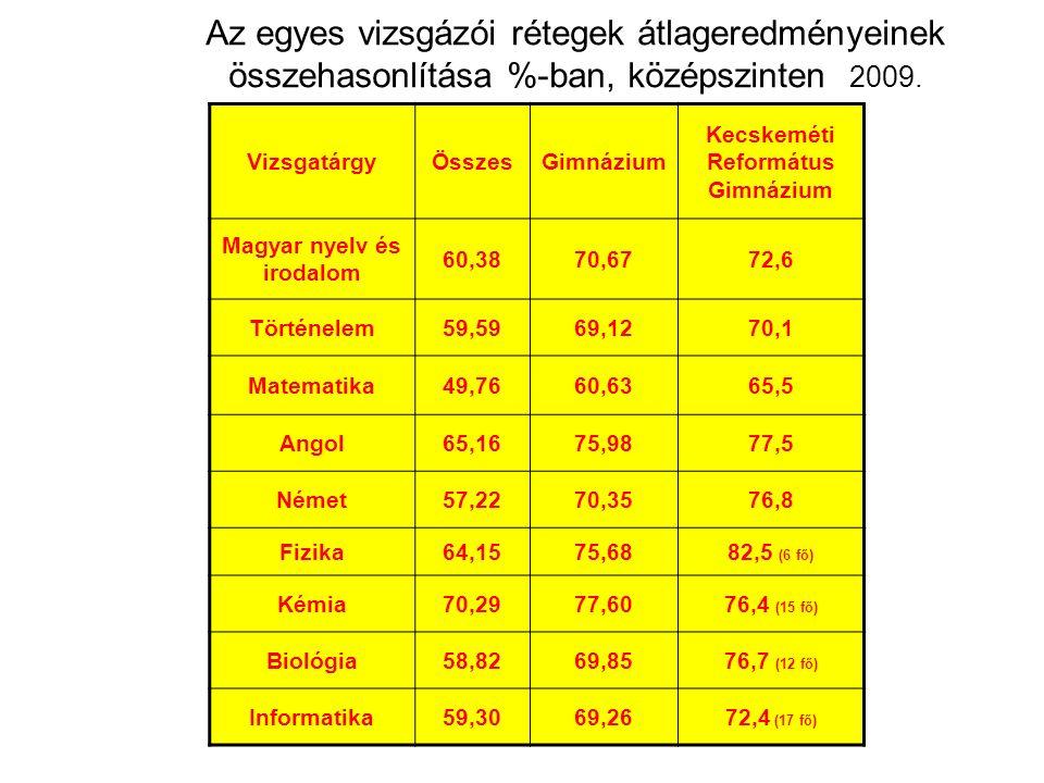 Az egyes vizsgázói rétegek átlageredményeinek összehasonlítása %-ban, középszinten 2009. VizsgatárgyÖsszesGimnázium Kecskeméti Református Gimnázium Ma
