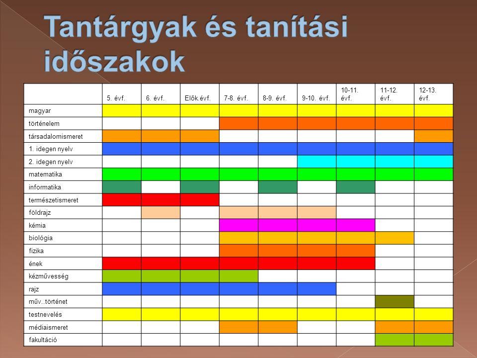 5. évf.6. évf.Elők.évf.7-8. évf.8-9. évf.9-10. évf. 10-11. évf. 11-12. évf. 12-13. évf. magyar történelem társadalomismeret 1. idegen nyelv 2. idegen