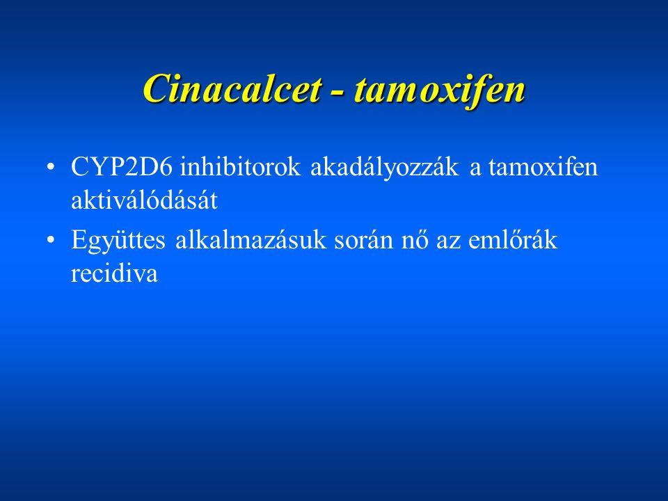 Cinacalcet - tamoxifen CYP2D6 inhibitorok akadályozzák a tamoxifen aktiválódását Együttes alkalmazásuk során nő az emlőrák recidiva