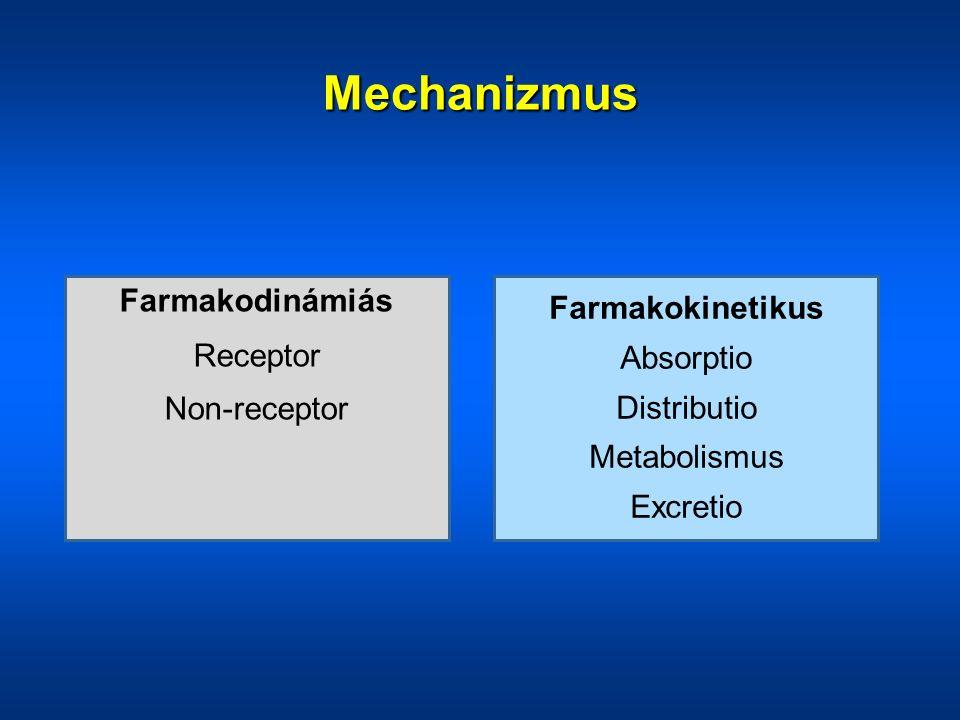 Farmakodinámiás Receptor Non-receptor Farmakokinetikus Absorptio Distributio Metabolismus Excretio Mechanizmus