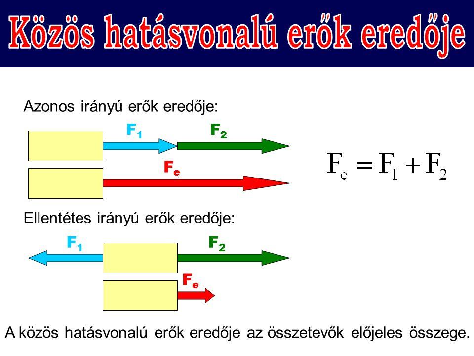 F1F1 F2F2 Azonos irányú erők eredője: FeFe Ellentétes irányú erők eredője: F1F1 F2F2 FeFe A közös hatásvonalú erők eredője az összetevők előjeles összege.
