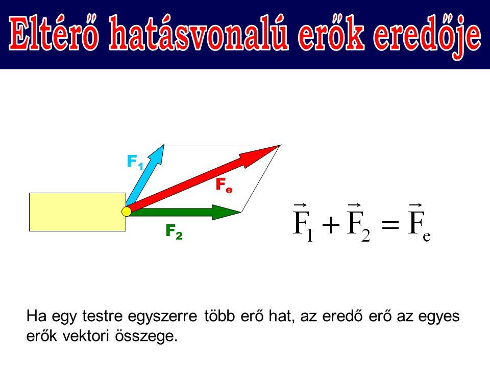 F1F1 F2F2 FeFe Ha egy testre egyszerre több erő hat, az eredő erő az egyes erők vektori összege.