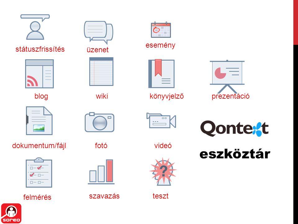 státuszfrissítés üzenet esemény dokumentum/fájl wikikönyvjelzőblog felmérés fotóvideó szavazásteszt prezentáció eszköztár