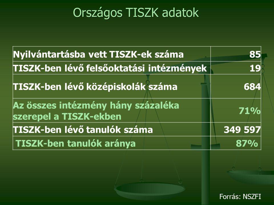 Nyilvántartásba vett TISZK-ek száma85 TISZK-ben lévő felsőoktatási intézmények19 TISZK-ben lévő középiskolák száma684 Az összes intézmény hány százaléka szerepel a TISZK-ekben 71% TISZK-ben lévő tanulók száma349 597 TISZK-ben tanulók aránya87% Országos TISZK adatok Forrás: NSZFI