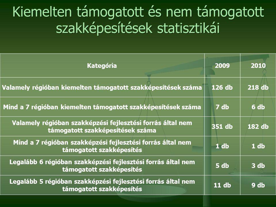 Mind a hét régióban kiemelten támogatott szakképesítés 20092010 Gépi forgácsoló Géplakatos Hegesztő Elektronikai műszerészSzerkezetlakatos Ács, állványozó Épület- és építménybádogosVillanyszerelő Kőműves
