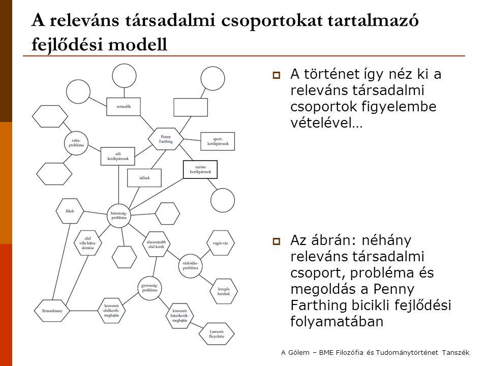 A releváns társadalmi csoportokat tartalmazó fejlődési modell  A történet így néz ki a releváns társadalmi csoportok figyelembe vételével…  Az ábrán
