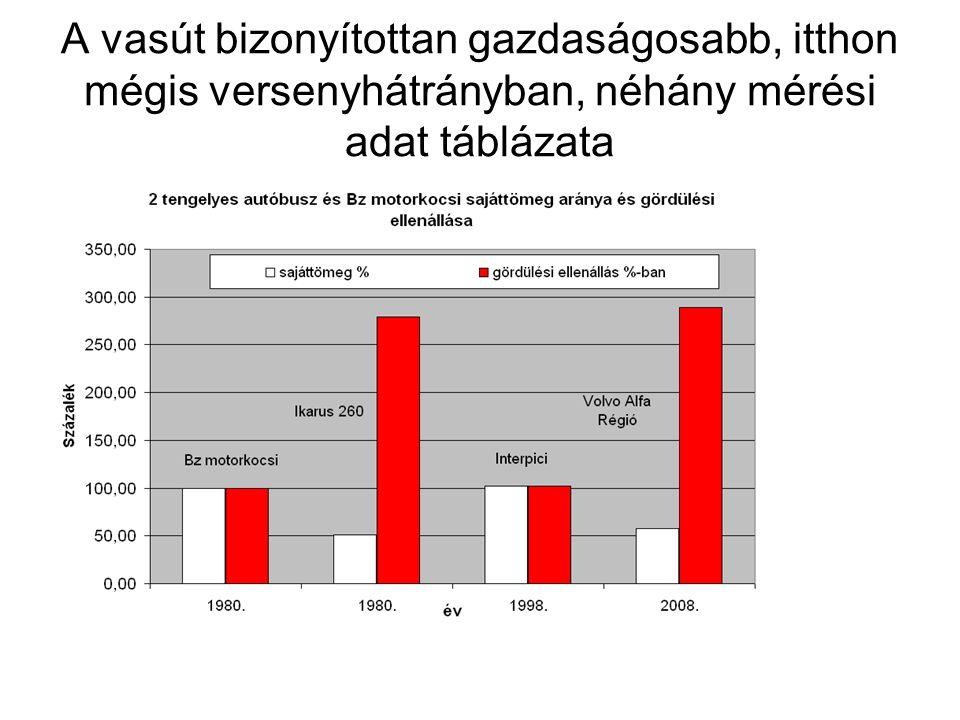 A vasút bizonyítottan gazdaságosabb, itthon mégis versenyhátrányban, néhány mérési adat táblázata