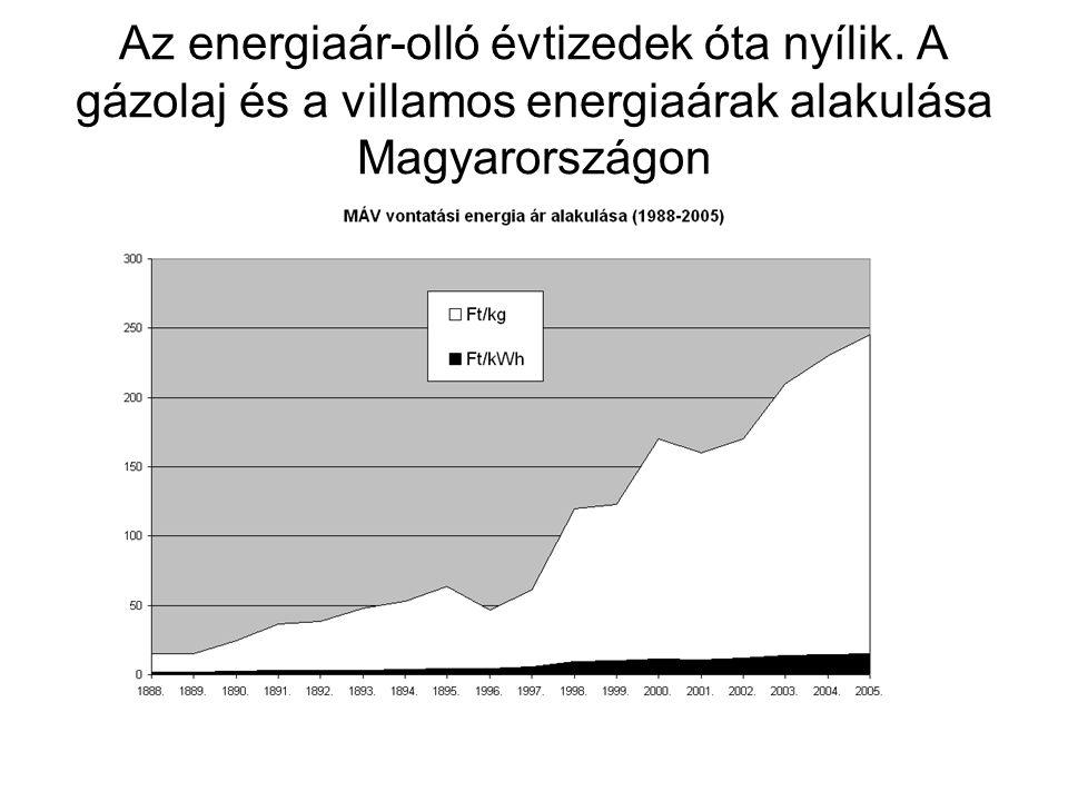 Az energiaár-olló évtizedek óta nyílik.