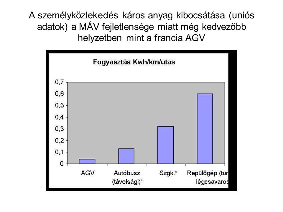 A személyközlekedés káros anyag kibocsátása (uniós adatok) a MÁV fejletlensége miatt még kedvezőbb helyzetben mint a francia AGV