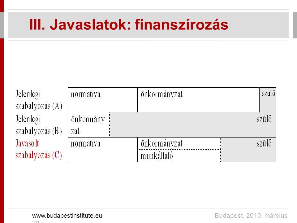 III. Javaslatok: finanszírozás www.budapestinstitute.eu Budapest, 2010. március 18.