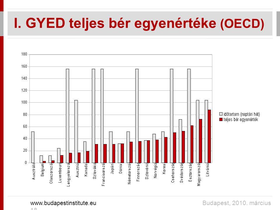 I. GYED teljes bér egyenértéke (OECD) www.budapestinstitute.eu Budapest, 2010. március 18.
