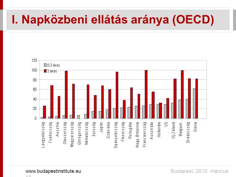 I. Napközbeni ellátás aránya (OECD) www.budapestinstitute.eu Budapest, 2010. március 18.