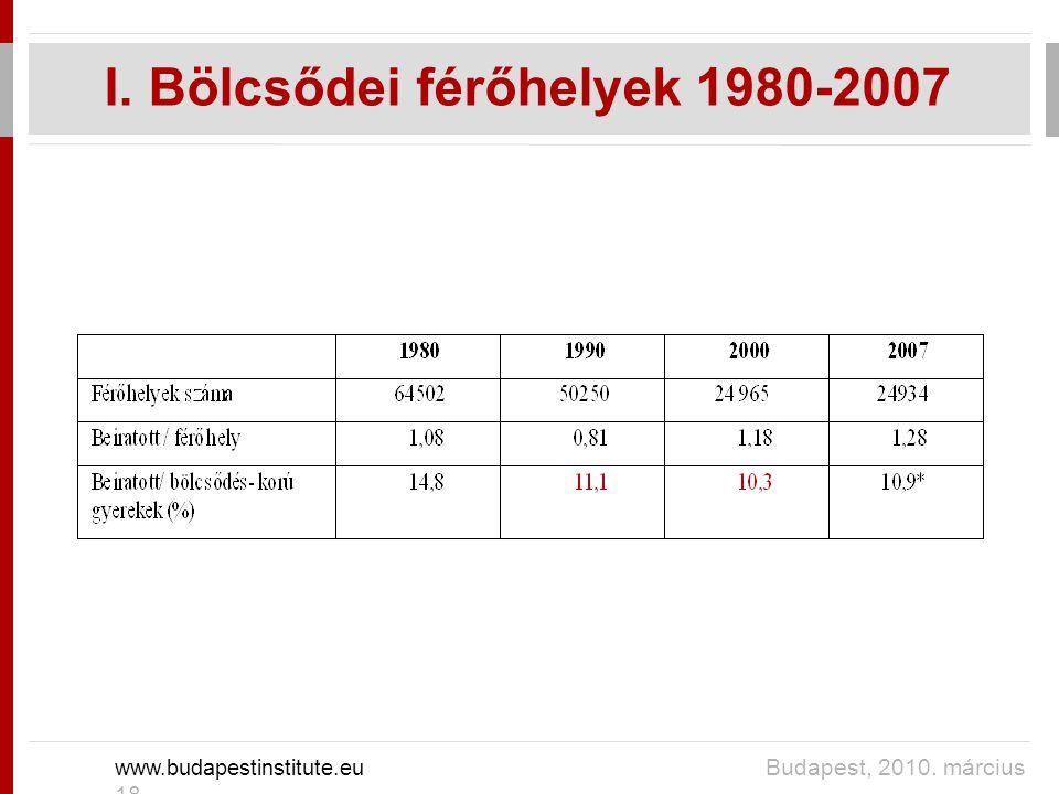 I. Bölcsődei férőhelyek 1980-2007 www.budapestinstitute.eu Budapest, 2010. március 18.