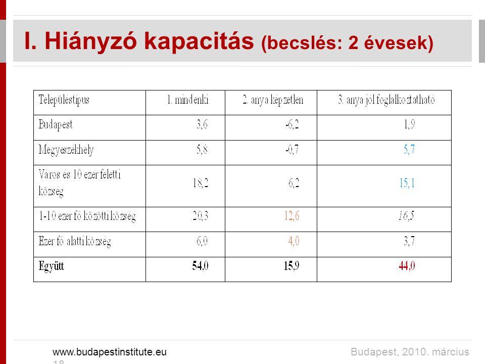 I. Hiányzó kapacitás (becslés: 2 évesek) www.budapestinstitute.eu Budapest, 2010. március 18.