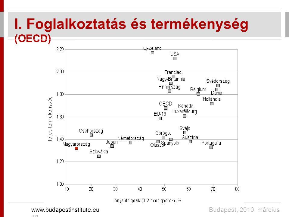 I. Foglalkoztatás és termékenység (OECD) www.budapestinstitute.eu Budapest, 2010. március 18.