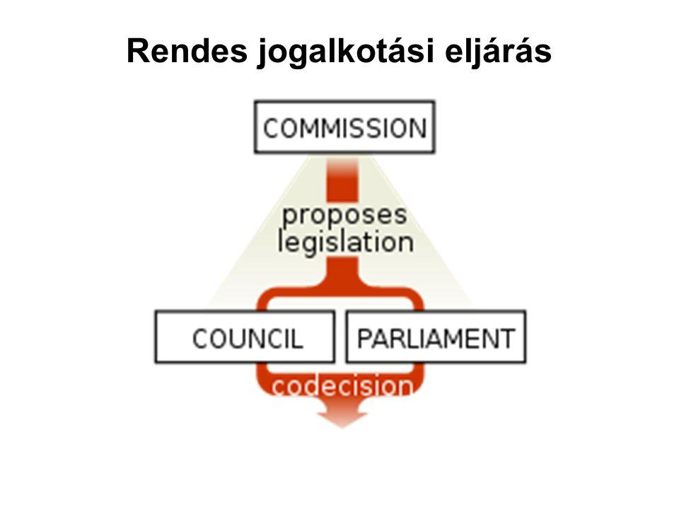 Rendes jogalkotási eljárás