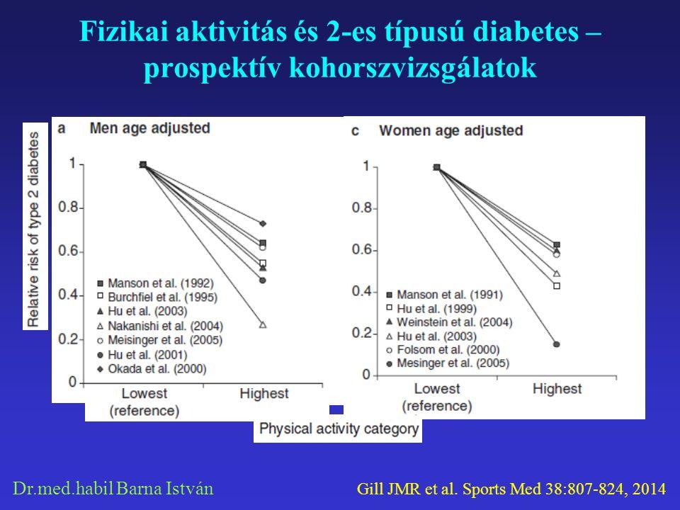 Dr.med.habil Barna István Fizikai aktivitás és 2-es típusú diabetes – prospektív kohorszvizsgálatok Gill JMR et al. Sports Med 38:807-824, 2014