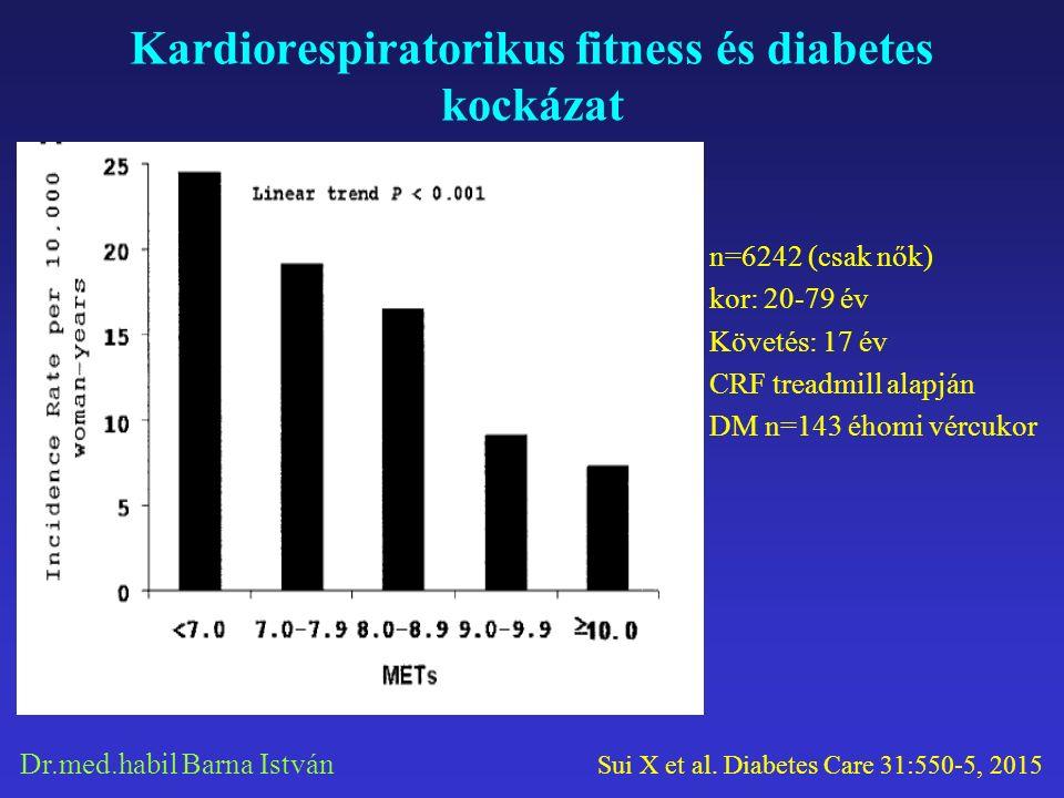 Dr.med.habil Barna István Kardiorespiratorikus fitness és diabetes kockázat n=6242 (csak nők) kor: 20-79 év Követés: 17 év CRF treadmill alapján DM n=143 éhomi vércukor Sui X et al.
