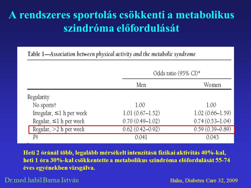 Dr.med.habil Barna István A rendszeres sportolás csökkenti a metabolikus szindróma előfordulását Heti 2 óránál több, legalább mérsékelt intenzitású fizikai aktivitás 40%-kal, heti 1 óra 30%-kal csökkentette a metabolikus szindróma előfordulását 55-74 éves egyénekben vizsgálva.