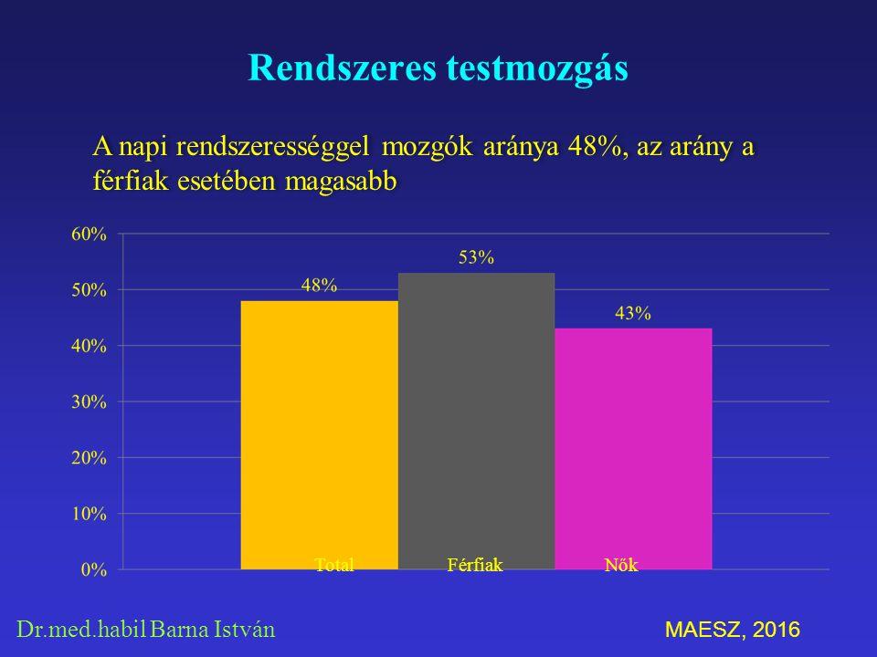 Dr.med.habil Barna István Rendszeres testmozgás A napi rendszerességgel mozgók aránya 48%, az arány a férfiak esetében magasabb Total Férfiak Nők MAESZ, 2016