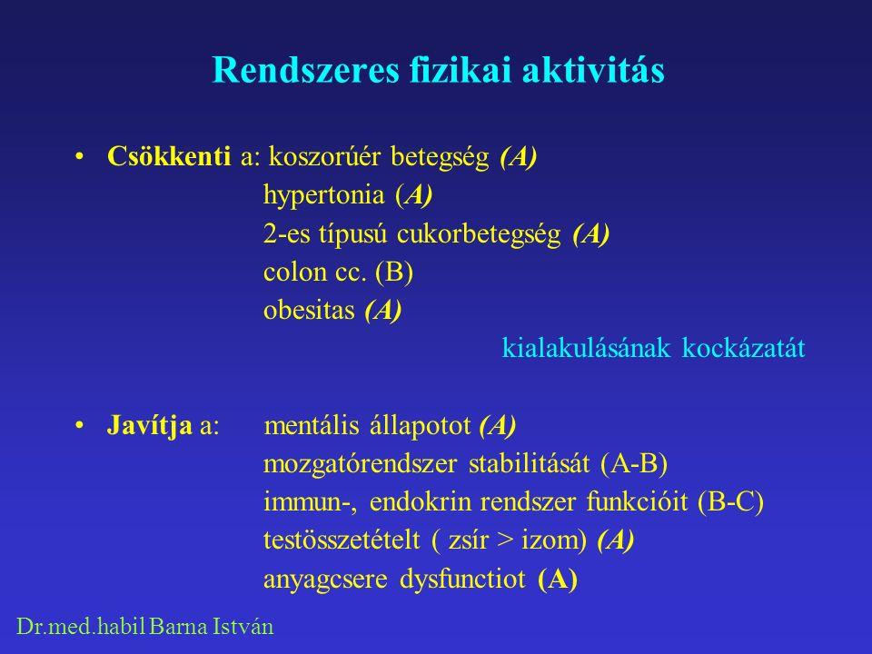 Dr.med.habil Barna István Rendszeres fizikai aktivitás Csökkenti a: koszorúér betegség (A) hypertonia (A) 2-es típusú cukorbetegség (A) colon cc. (B)
