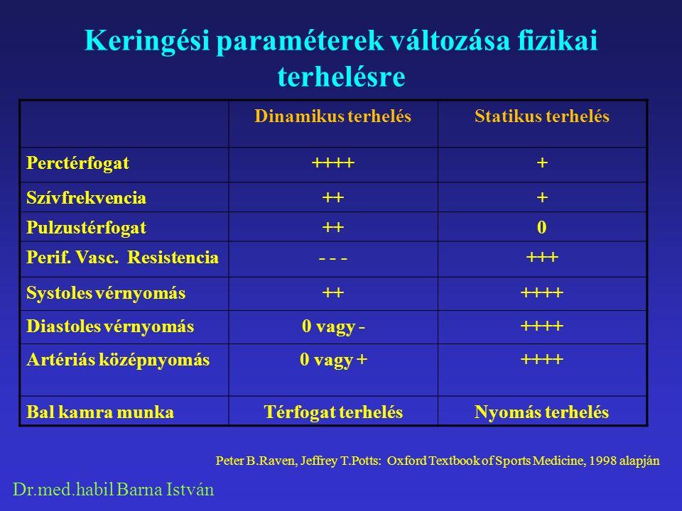 Dr.med.habil Barna István Keringési paraméterek változása fizikai terhelésre Dinamikus terhelésStatikus terhelés Perctérfogat+++++ Szívfrekvencia+++ Pulzustérfogat++0 Perif.