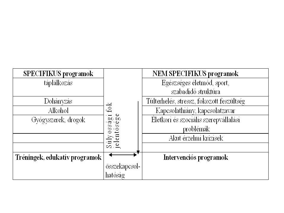 Elsődleges prevenció fő szempontjai Kis csoport Interaktív Iskolai keretek Adekvát információátadás – kockázati tényezők – megbetegedés következményei – megelőzés lehetőségei Fontos feltérképezni a serdülők: – Saját testre/testi egészségre vonatkozó objektív tudást/attitűdöt - ezek viszonyát egymáshoz – Betegséggel kapcsolatos tudást/attitűdöt Közös nyelv kialakítása Visszajelzés-kialakult viselkedés megerősítése
