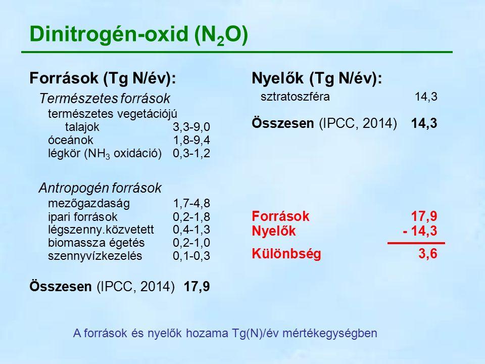 Nyelők (Tg N/év): sztratoszféra14,3 Összesen (IPCC, 2014)14,3 Források17,9 Nyelők- 14,3 Különbség3,6 Dinitrogén-oxid (N 2 O) Források (Tg N/év): Természetes források természetes vegetációjú talajok3,3-9,0 óceánok1,8-9,4 légkör (NH 3 oxidáció)0,3-1,2 Antropogén források mezőgazdaság 1,7-4,8 ipari források0,2-1,8 légszenny.közvetett0,4-1,3 biomassza égetés0,2-1,0 szennyvízkezelés0,1-0,3 Összesen (IPCC, 2014)17,9 A források és nyelők hozama Tg(N)/év mértékegységben