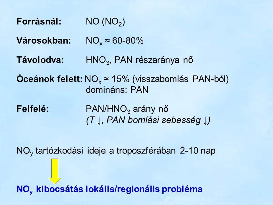 Forrásnál: NO (NO 2 ) Városokban: NO x ≈ 60-80% Távolodva: HNO 3, PAN részaránya nő Óceánok felett: NO x ≈ 15% (visszabomlás PAN-ból) domináns: PAN Felfelé: PAN/HNO 3 arány nő (T ↓, PAN bomlási sebesség ↓) NO y tartózkodási ideje a troposzférában 2-10 nap NO y kibocsátás lokális/regionális probléma