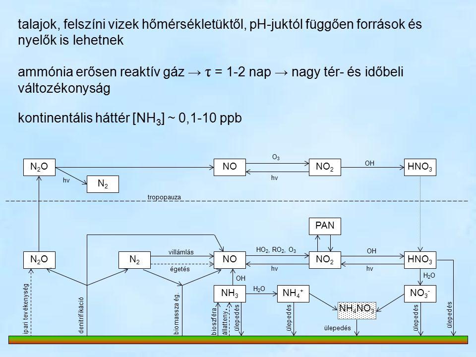 N2ON2ONONO 2 HNO 3 PAN NO 2 NOHNO 3 N2ON2ON2N2 NH 3 NH 4 + NO 3 - N2N2 O3O3 hνhν hνhν OH villámlás égetés HO 2, RO 2, O 3 hνhν OH denitrifikáció ipari tevékenység biomassza ég.