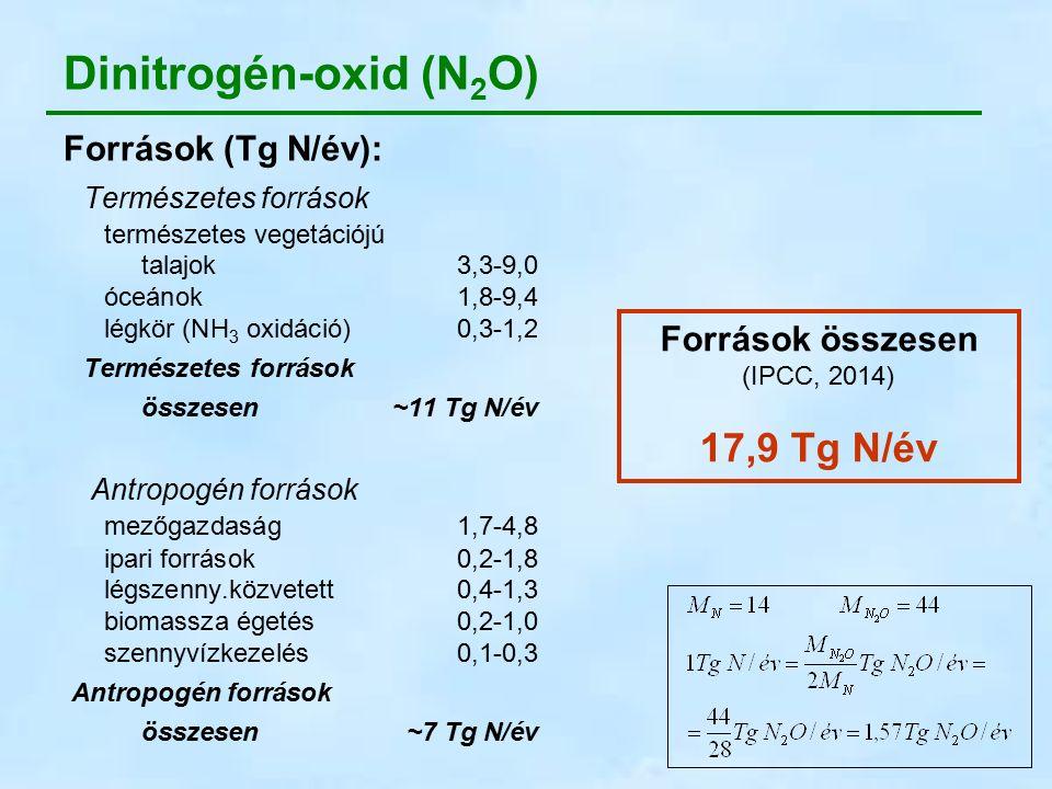 N 2 O a troposzférában csaknem inert (  ≈ 120 év) → → feljut a sztratoszférába N 2 O + hν→ N 2 + O*λ < 240 nm90% N 2 O + O * → N 2 + O 2 5% N 2 O + O * → 2 NO 5% Teljes kémiai nyelő: ~14,3 Tg N/év