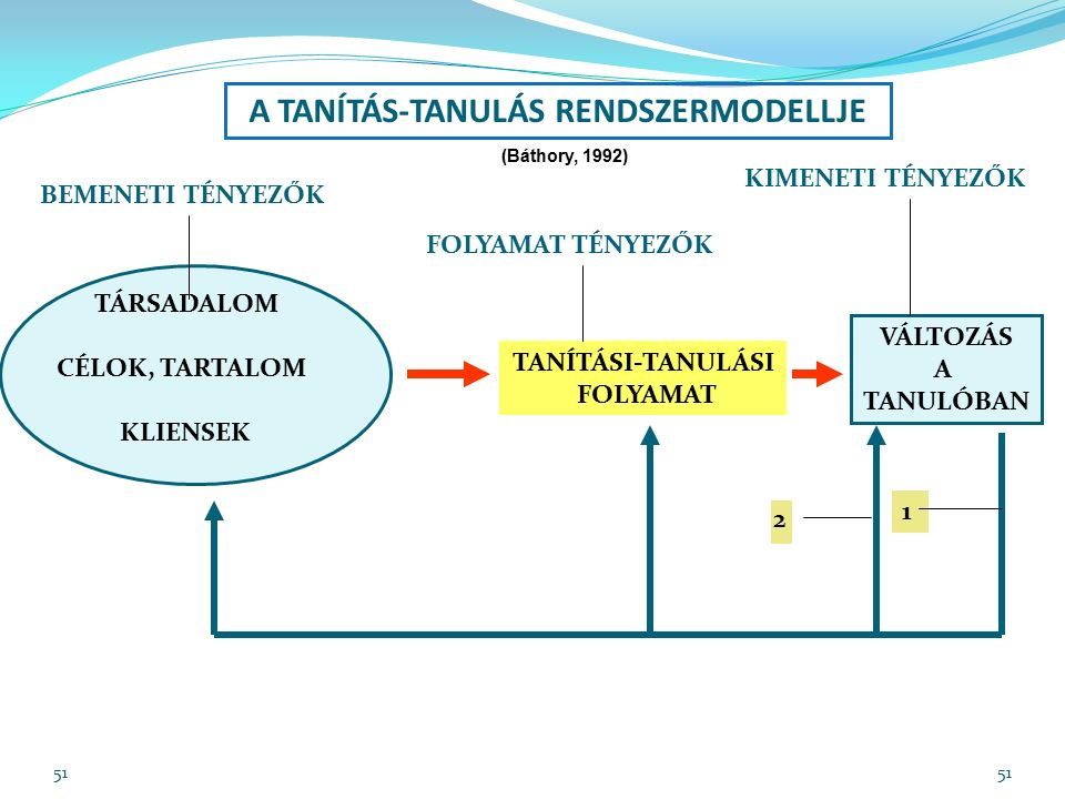 51 A TANÍTÁS-TANULÁS RENDSZERMODELLJE TANÍTÁSI-TANULÁSI FOLYAMAT VÁLTOZÁS A TANULÓBAN 1 TÁRSADALOM CÉLOK, TARTALOM KLIENSEK BEMENETI TÉNYEZŐK FOLYAMAT TÉNYEZŐK KIMENETI TÉNYEZŐK (Báthory, 1992) 2