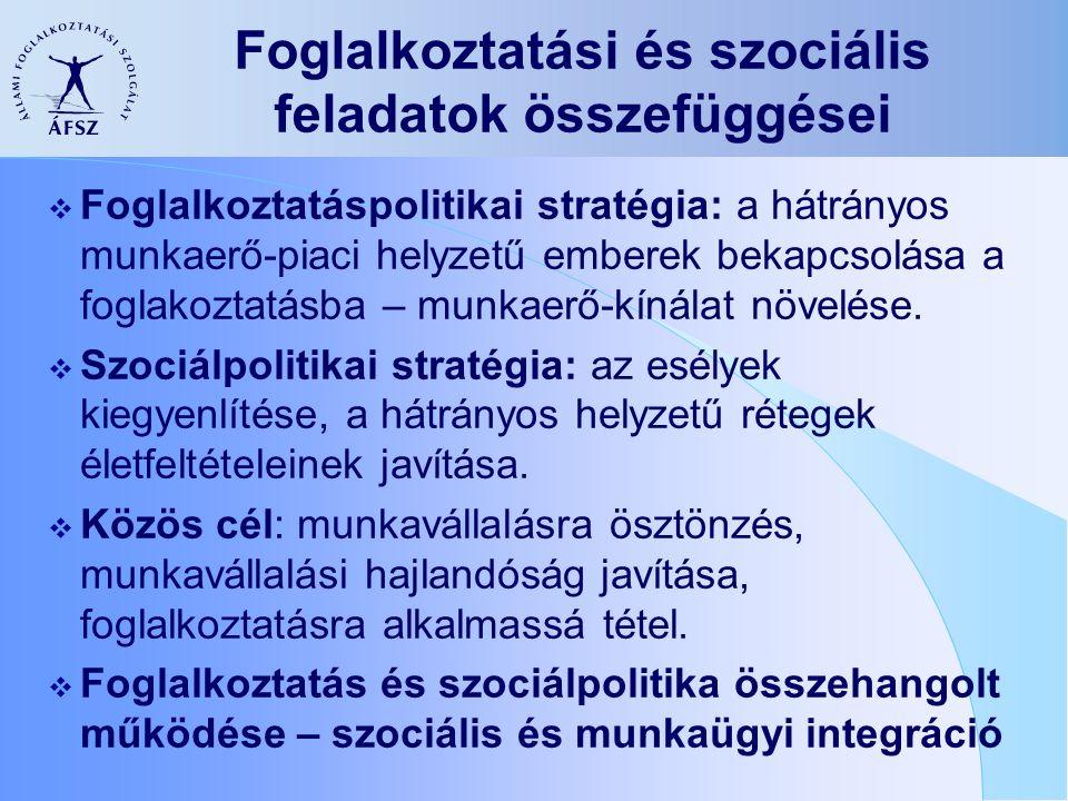 Foglalkoztatási és szociális feladatok összefüggései  Foglalkoztatáspolitikai stratégia: a hátrányos munkaerő-piaci helyzetű emberek bekapcsolása a foglakoztatásba – munkaerő-kínálat növelése.