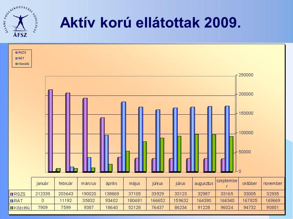 Aktív korú ellátottak 2009.
