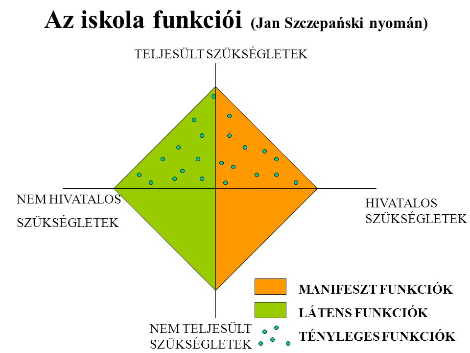 HIVATALOS SZÜKSÉGLETEK NEM HIVATALOS SZÜKSÉGLETEK TELJESÜLT SZÜKSÉGLETEK NEM TELJESÜLT SZÜKSÉGLETEK Az iskola funkciói (Jan Szczepański nyomán) MANIFESZT FUNKCIÓK LÁTENS FUNKCIÓK TÉNYLEGES FUNKCIÓK