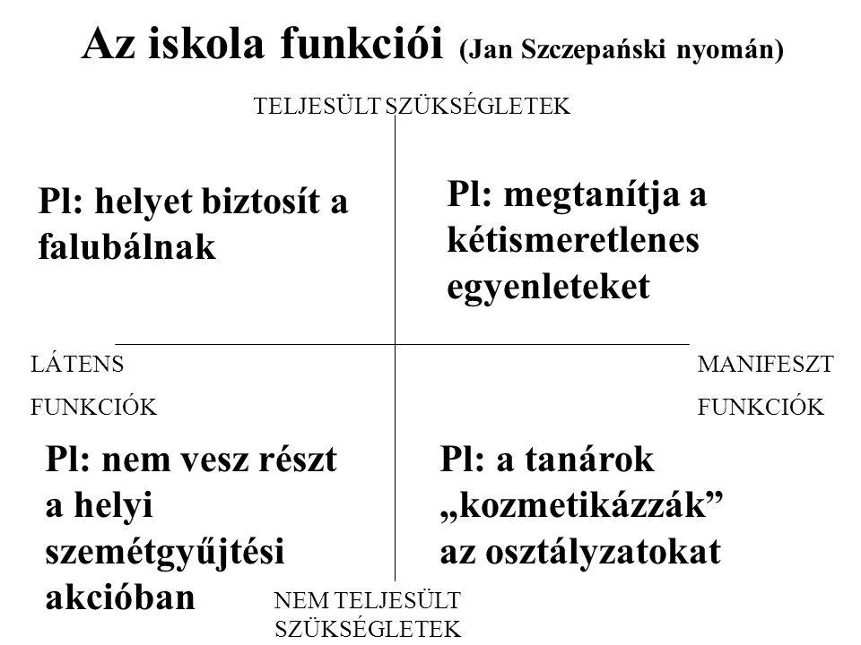 """MANIFESZT FUNKCIÓK LÁTENS FUNKCIÓK TELJESÜLT SZÜKSÉGLETEK NEM TELJESÜLT SZÜKSÉGLETEK Az iskola funkciói (Jan Szczepański nyomán) Pl: megtanítja a kétismeretlenes egyenleteket Pl: helyet biztosít a falubálnak Pl: nem vesz részt a helyi szemétgyűjtési akcióban Pl: a tanárok """"kozmetikázzák az osztályzatokat"""