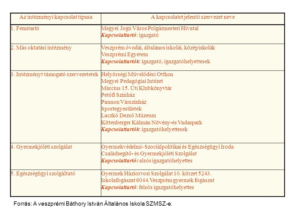 Az intézményi kapcsolat típusaA kapcsolatot jelentő szervezet neve 1.
