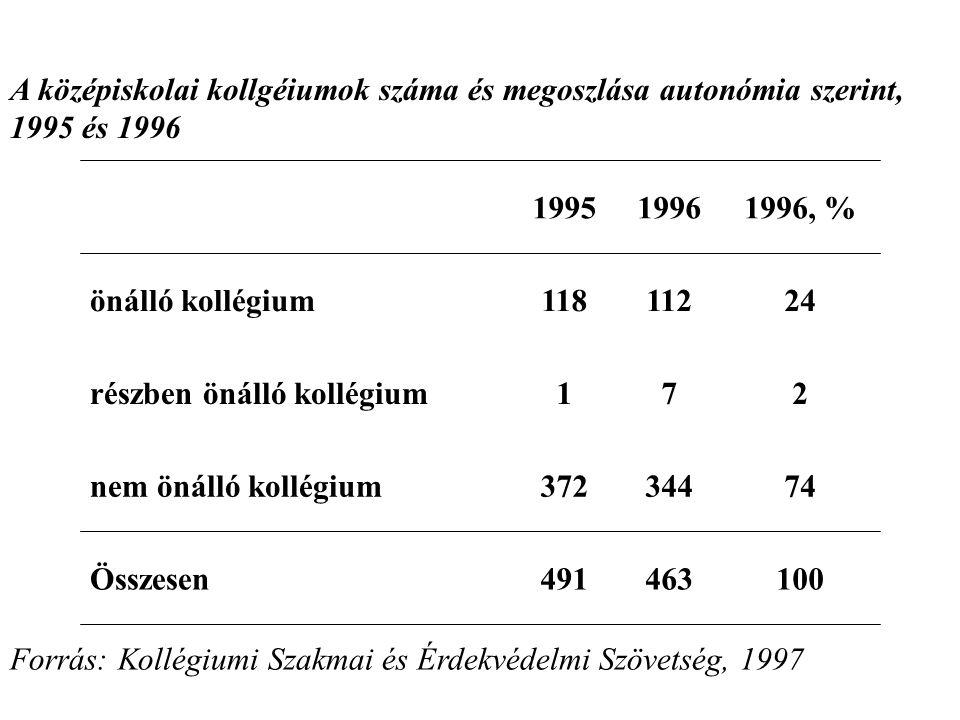 A középiskolai kollgéiumok száma és megoszlása autonómia szerint, 1995 és 1996 199519961996, % önálló kollégium11811224 részben önálló kollégium172 nem önálló kollégium37234474 Összesen491463100 Forrás: Kollégiumi Szakmai és Érdekvédelmi Szövetség, 1997
