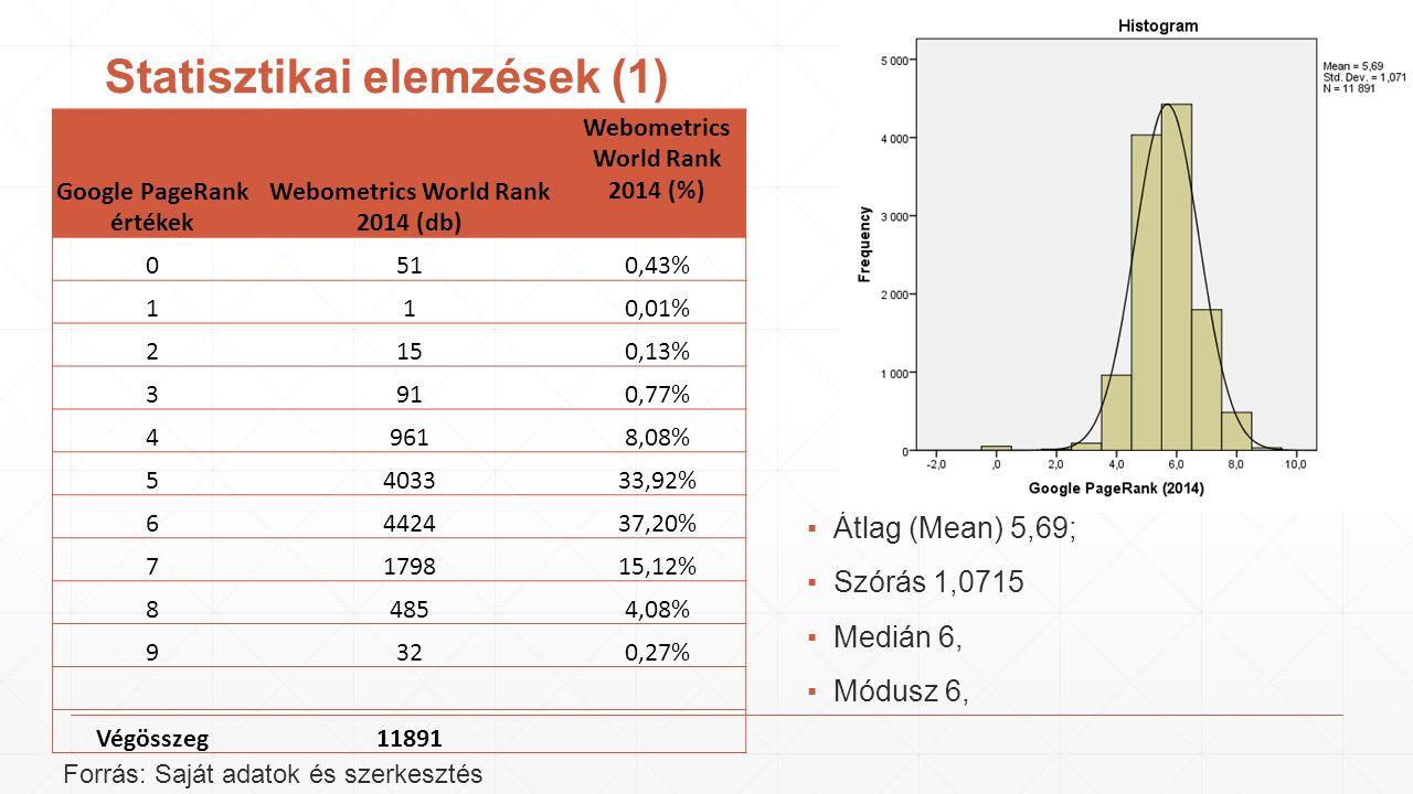 Statisztikai elemzések (1) ▪Átlag (Mean) 5,69; ▪Szórás 1,0715 ▪Medián 6, ▪Módusz 6, Google PageRank értékek Webometrics World Rank 2014 (db) Webometrics World Rank 2014 (%) 0510,43% 110,01% 2150,13% 3910,77% 49618,08% 5403333,92% 6442437,20% 7179815,12% 84854,08% 9320,27% Végösszeg11891 Forrás: Saját adatok és szerkesztés