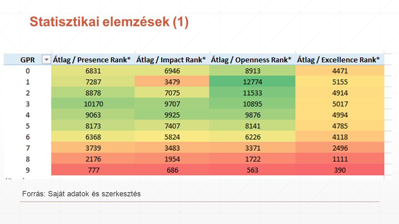 Statisztikai elemzések (1) Forrás: Saját adatok és szerkesztés