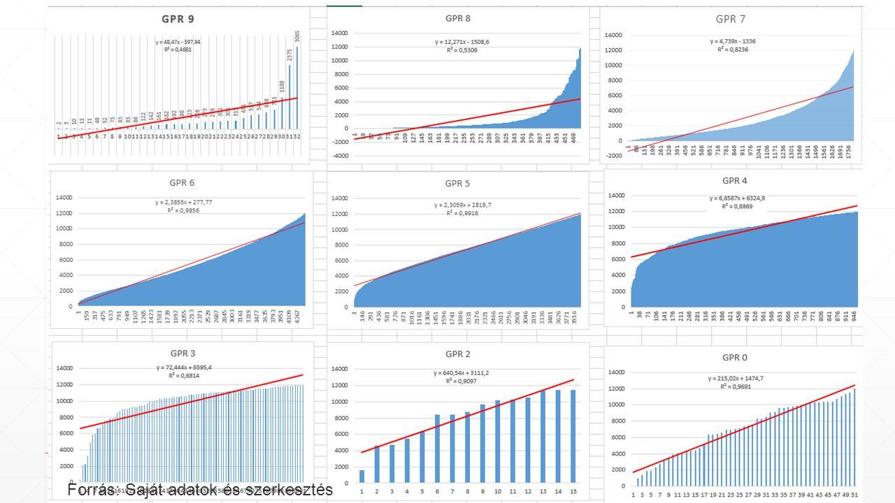 Statisztikai elemzések (2) Forrás: Saját adatok és szerkesztés