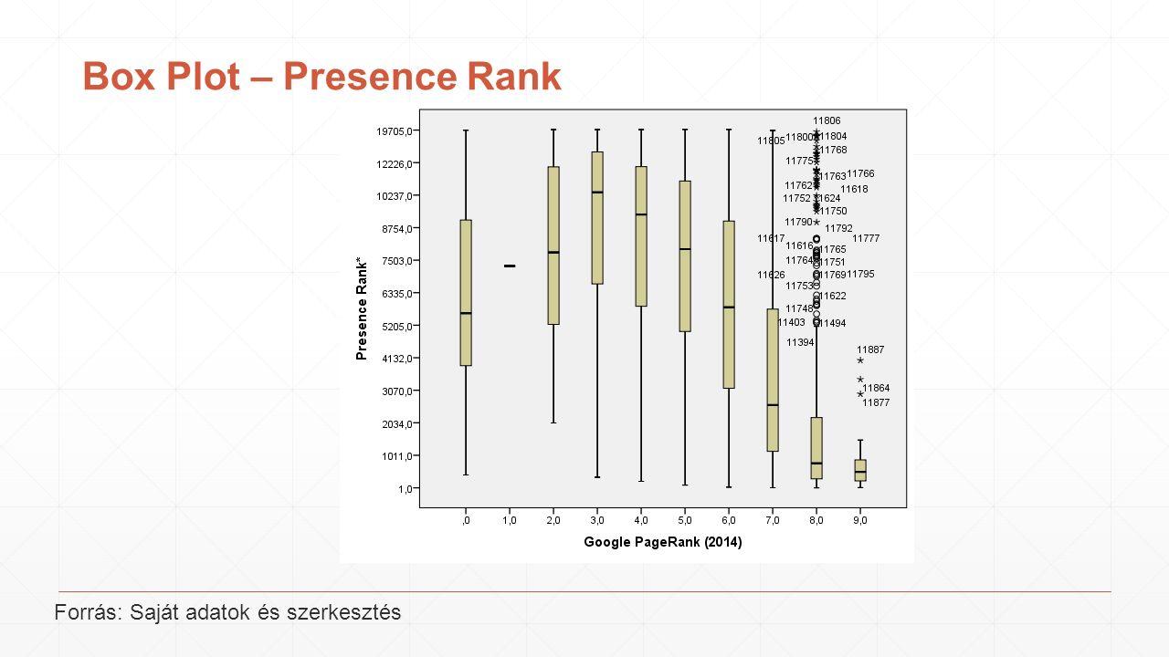 Box Plot – Presence Rank Forrás: Saját adatok és szerkesztés